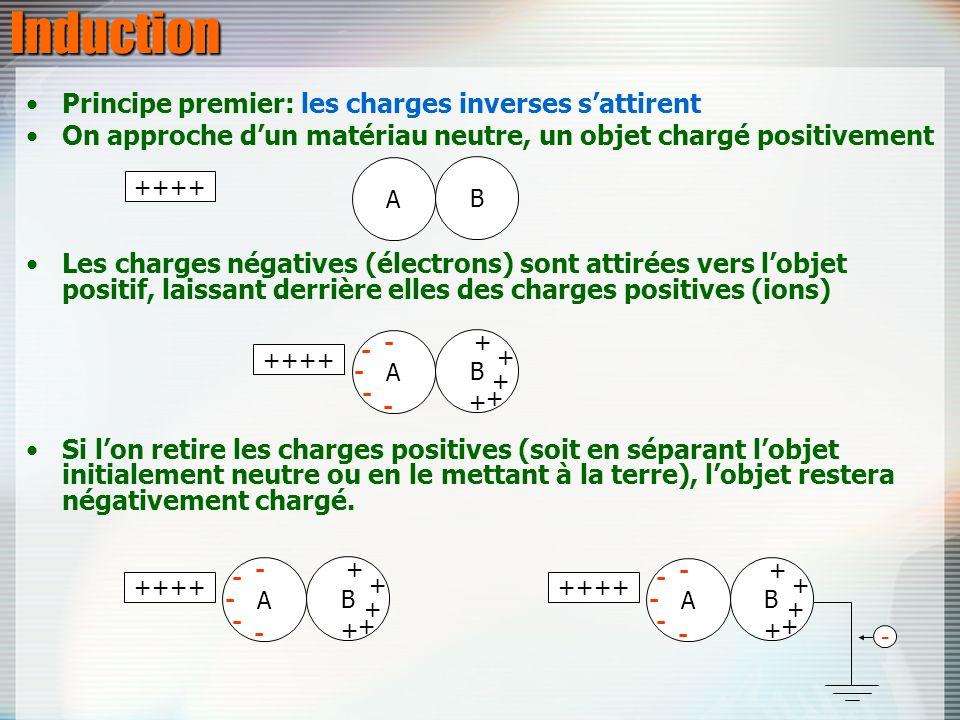 Principe premier: les charges inverses sattirent On approche dun matériau neutre, un objet chargé positivement Les charges négatives (électrons) sont