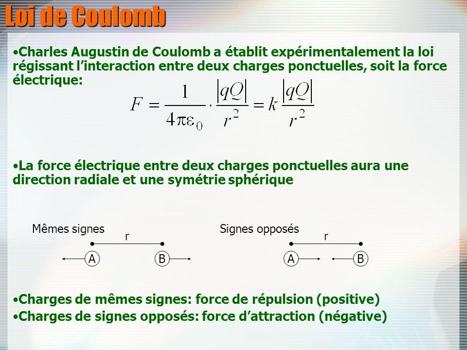 Loi de Coulomb Charles Augustin de Coulomb a établit expérimentalement la loi régissant linteraction entre deux charges ponctuelles, soit la force éle