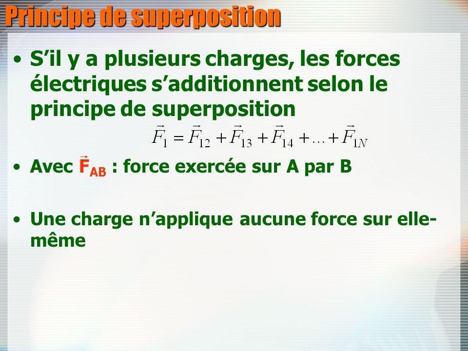 Principe de superposition Sil y a plusieurs charges, les forces électriques sadditionnent selon le principe de superposition Avec F AB : force exercée