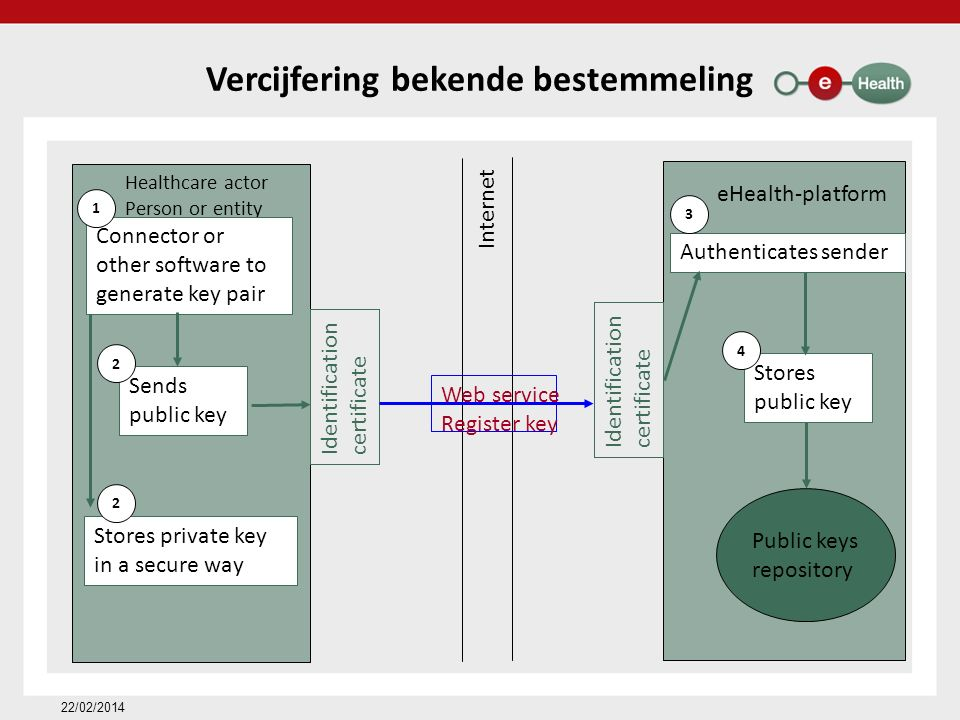 Vercijfering bekende bestemmeling 22/02/2014 eHealth-platform Healthcare actor Person or entity Internet Identification certificate Identification certificate Web service Register key Connector or other software to generate key pair Sends public key Stores private key in a secure way Public keys repository 1 2 2 Authenticates sender Stores public key 3 4