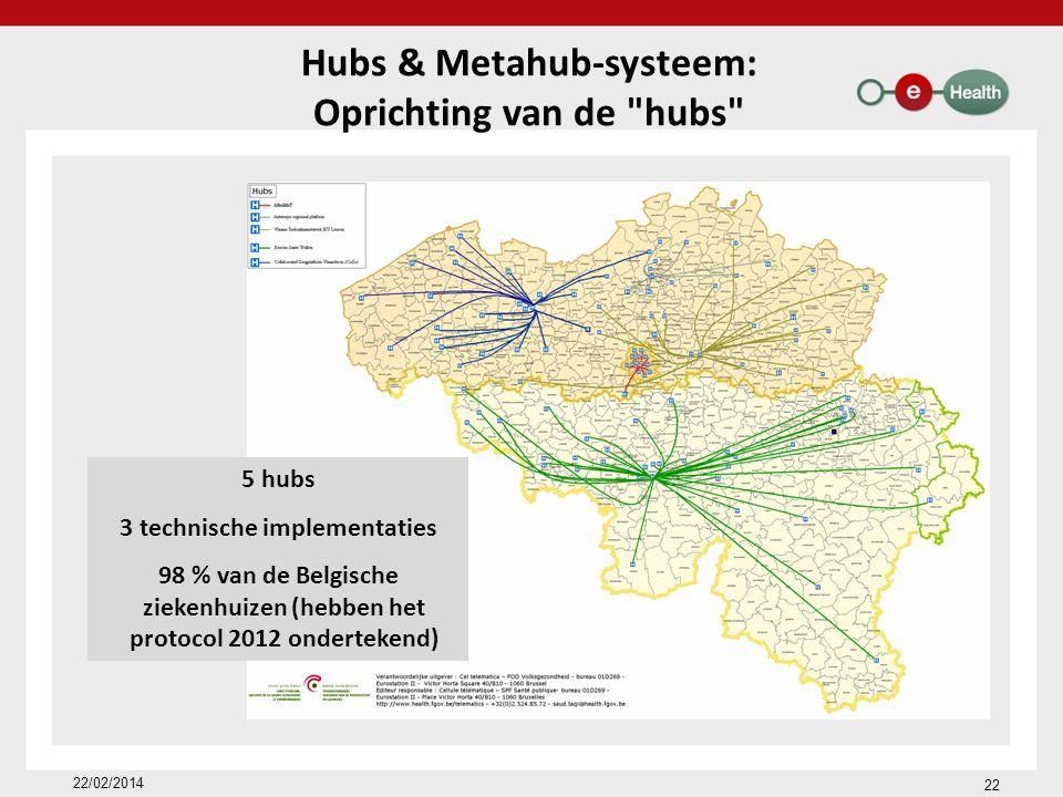 Hubs & Metahub-systeem: Oprichting van de hubs 5 hubs 3 technische implementaties 98 % van de Belgische ziekenhuizen (hebben het protocol 2012 ondertekend) 22/02/2014 22