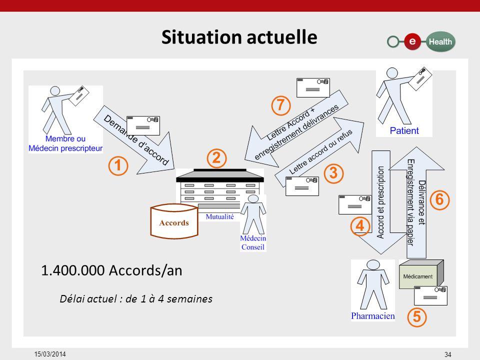 Situation actuelle Délai actuel : de 1 à 4 semaines 1.400.000 Accords/an 34 15/03/2014