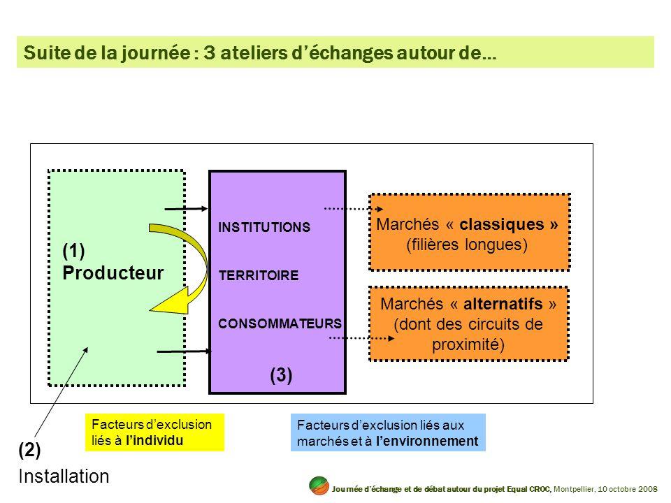 INSTITUTIONS TERRITOIRE CONSOMMATEURS (3) Marchés « classiques » (filières longues) Marchés « alternatifs » (dont des circuits de proximité) Facteurs