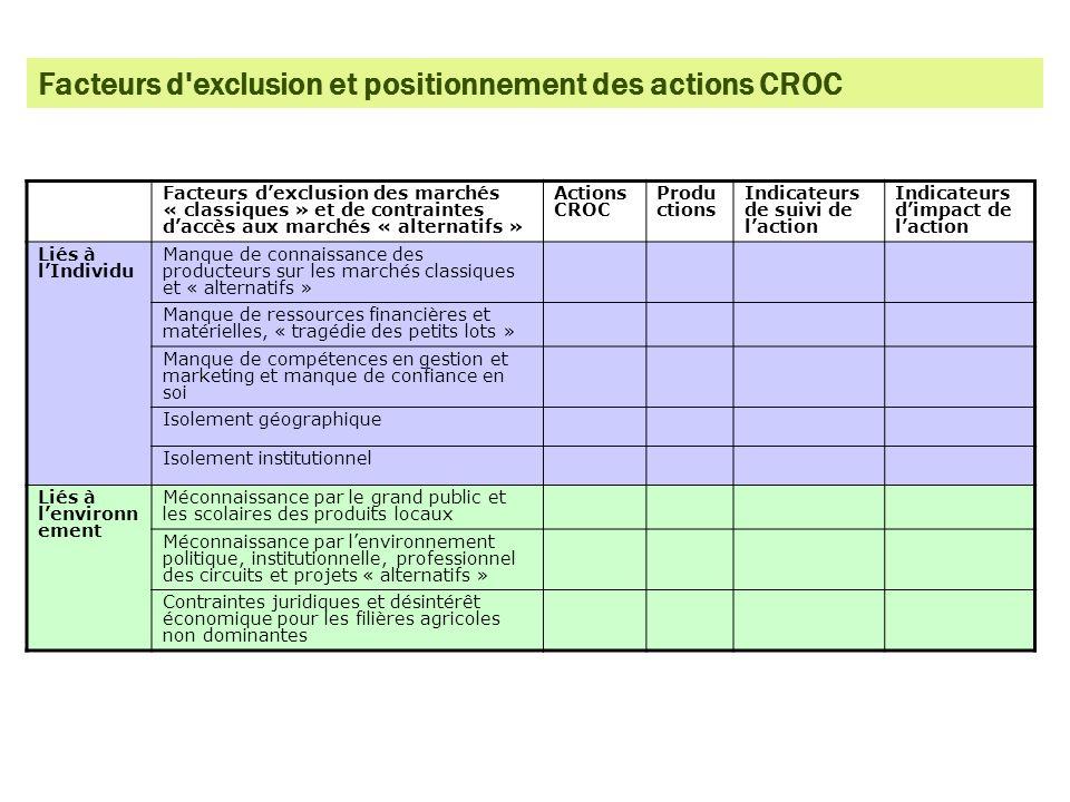 Facteurs dexclusion des marchés « classiques » et de contraintes daccès aux marchés « alternatifs » Actions CROC Produ ctions Indicateurs de suivi de