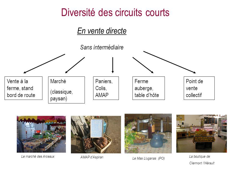 Diversité des circuits courts En vente directe Sans intermédiaire Vente à la ferme, stand bord de route Marché (classique, paysan) Le marché des Arcea