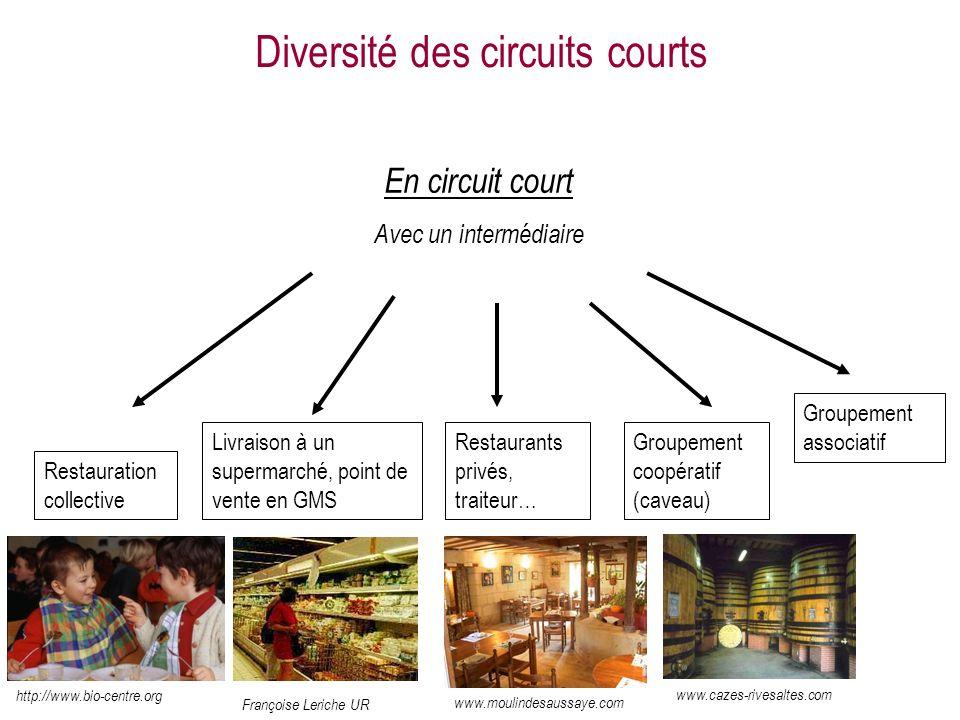 En circuit court Avec un intermédiaire Groupement associatif Restauration collective http://www.bio-centre.org Livraison à un supermarché, point de ve