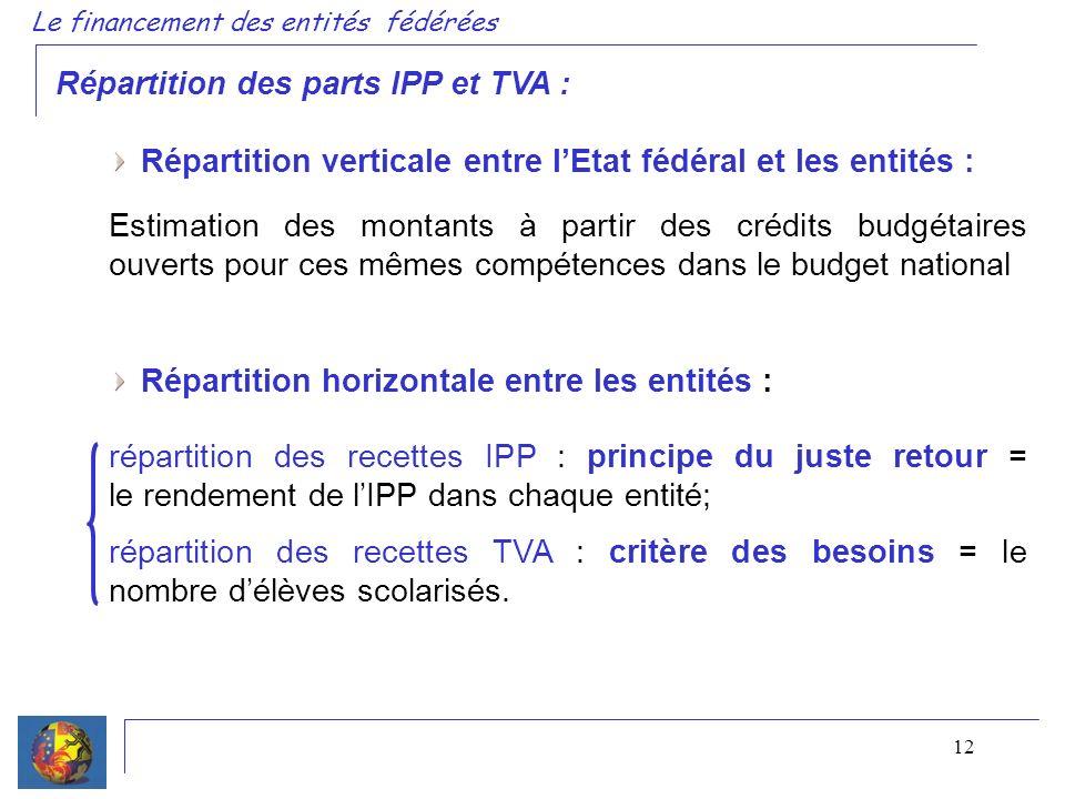 12 Répartition des parts IPP et TVA : Répartition verticale entre lEtat fédéral et les entités : Estimation des montants à partir des crédits budgétaires ouverts pour ces mêmes compétences dans le budget national Répartition horizontale entre les entités : répartition des recettes IPP : principe du juste retour = le rendement de lIPP dans chaque entité; répartition des recettes TVA : critère des besoins = le nombre délèves scolarisés.