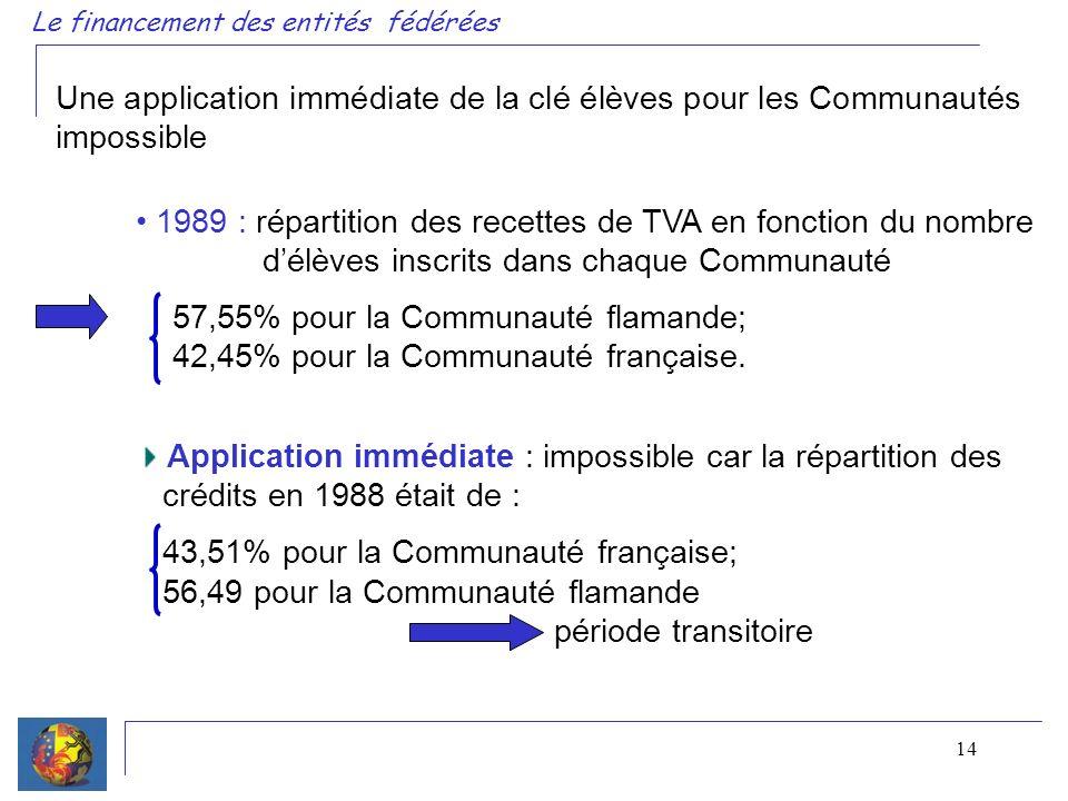 14 Une application immédiate de la clé élèves pour les Communautés impossible Le financement des entités fédérées 1989 : répartition des recettes de TVA en fonction du nombre délèves inscrits dans chaque Communauté 57,55% pour la Communauté flamande; 42,45% pour la Communauté française.