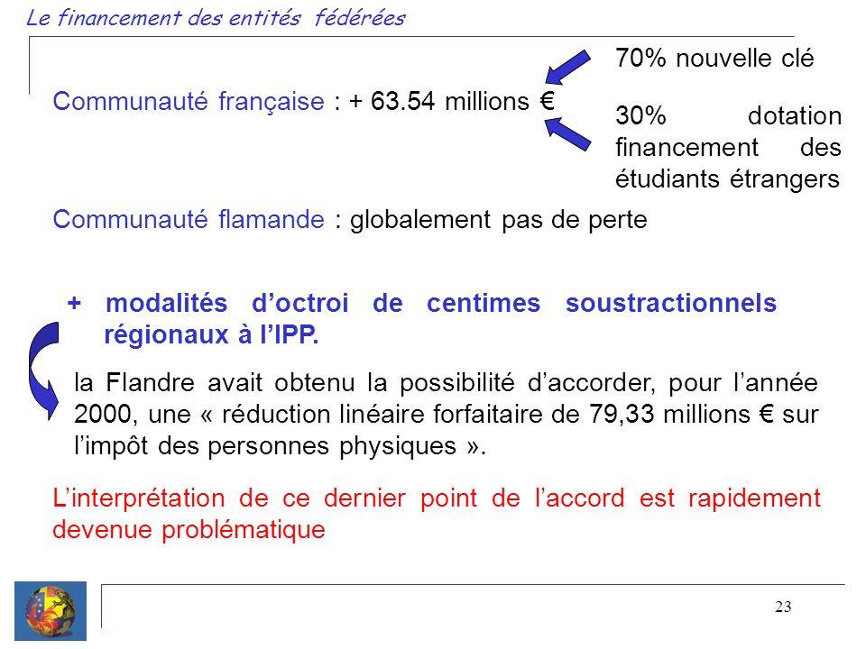 23 + modalités doctroi de centimes soustractionnels régionaux à lIPP. la Flandre avait obtenu la possibilité daccorder, pour lannée 2000, une « réduct