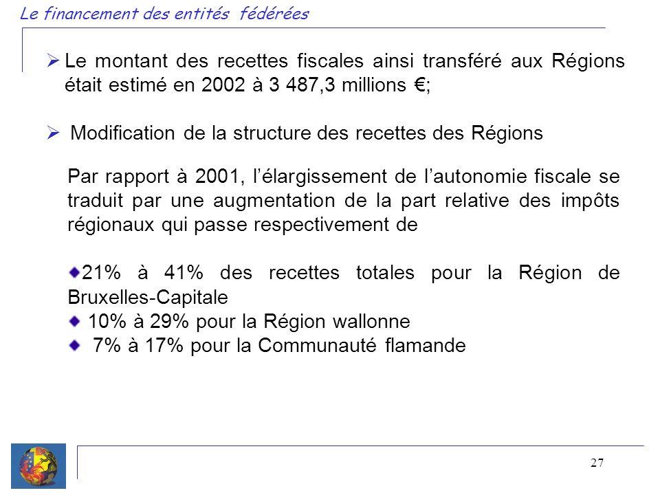 27 Le financement des entités fédérées Le montant des recettes fiscales ainsi transféré aux Régions était estimé en 2002 à 3 487,3 millions ; Modification de la structure des recettes des Régions Par rapport à 2001, lélargissement de lautonomie fiscale se traduit par une augmentation de la part relative des impôts régionaux qui passe respectivement de 21% à 41% des recettes totales pour la Région de Bruxelles-Capitale 10% à 29% pour la Région wallonne 7% à 17% pour la Communauté flamande