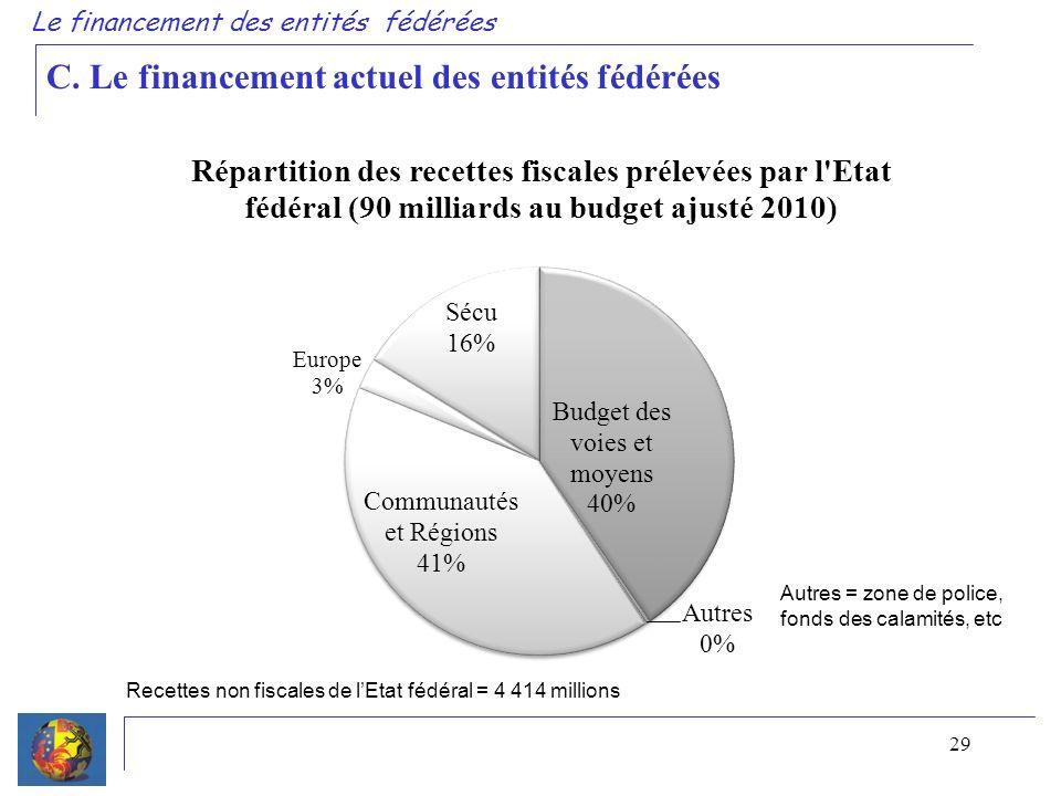 29 Le financement des entités fédérées C.