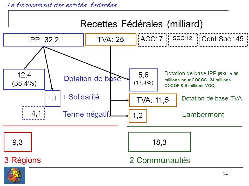 34 Le financement des entités fédérées Recettes Fédérales (milliard) IPP: 32,2 TVA: 25 ACC: 7 ISOC:12 Cont.Soc.: 45 3 Régions 2 Communautés 12,4 (38,4%) Dotation de base Dotation de base IPP (BXL: + 90 millions pour COCOC; 24 millions COCOF & 6 millions VGC) 5,6 (17,4%) + Solidarité 1,1 - 4,1 9,3 - Terme négatif.