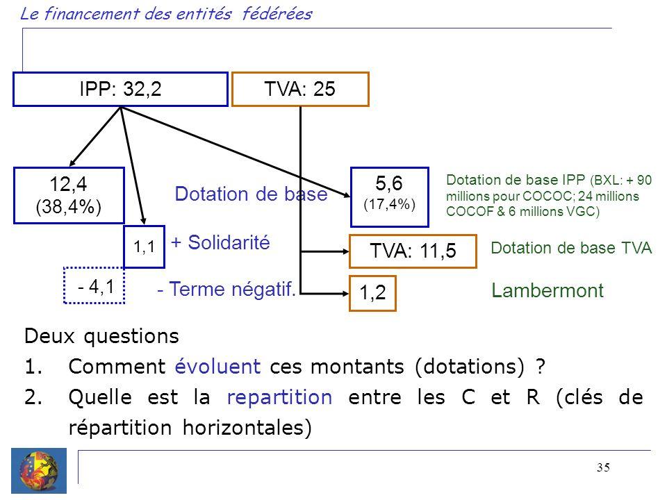 35 Le financement des entités fédérées IPP: 32,2 TVA: 25 12,4 (38,4%) Dotation de base Dotation de base IPP (BXL: + 90 millions pour COCOC; 24 millions COCOF & 6 millions VGC) 5,6 (17,4%) + Solidarité 1,1 - 4,1 - Terme négatif.