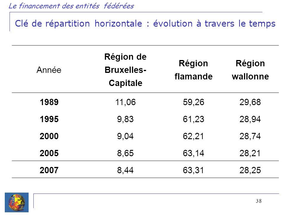 38 Le financement des entités fédérées Clé de répartition horizontale : évolution à travers le temps Année Région de Bruxelles- Capitale Région flaman