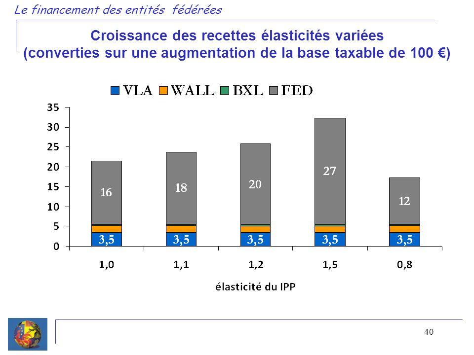 40 Le financement des entités fédérées Croissance des recettes élasticités variées (converties sur une augmentation de la base taxable de 100 )
