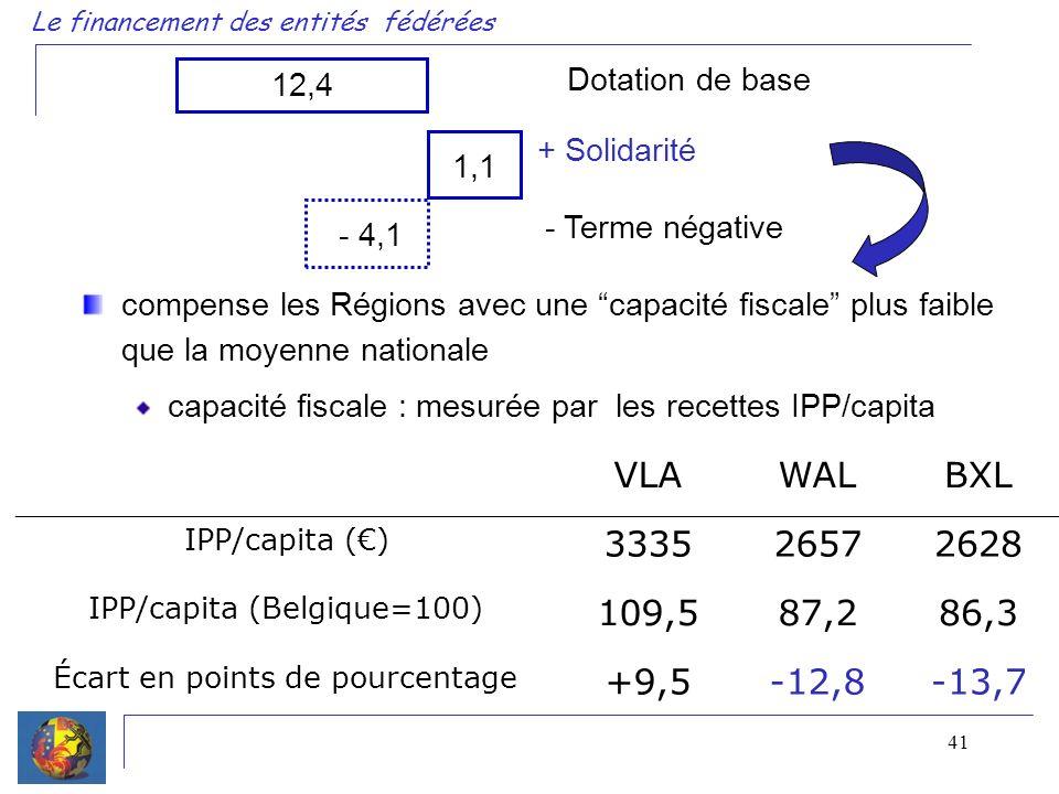 41 Le financement des entités fédérées 12,4 Dotation de base + Solidarité 1,1 - 4,1 - Terme négative compense les Régions avec une capacité fiscale plus faible que la moyenne nationale capacité fiscale : mesurée par les recettes IPP/capita VLAWALBXL IPP/capita () 333526572628 IPP/capita (Belgique=100) 109,587,286,3 Écart en points de pourcentage +9,5-12,8-13,7