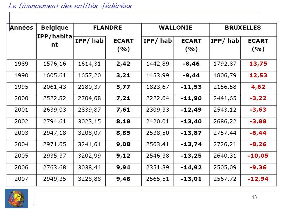 43 Le financement des entités fédérées Années Belgique IPP/habita nt FLANDREWALLONIEBRUXELLES IPP/ hab ECART (%) IPP/ hab ECART (%) IPP/ hab ECART (%) 19891576,161614,312,421442,89-8,461792,8713,75 19901605,611657,203,211453,99-9,441806,7912,53 19952061,432180,375,771823,67-11,532156,584,62 20002522,822704,687,212222,64-11,902441,65-3,22 20012639,032839,877,612309,33-12,492543,12-3,63 20022794,613023,158,182420,01-13,402686,22-3,88 20032947,183208,078,852538,50-13,872757,44-6,44 20042971,653241,619,082563,41-13,742726,21-8,26 20052935,373202,999,122546,38-13,252640,31-10,05 20062763,683038,449,942351,39-14,922505,09-9,36 20072949,353228,889,482565,51-13,012567,72-12,94