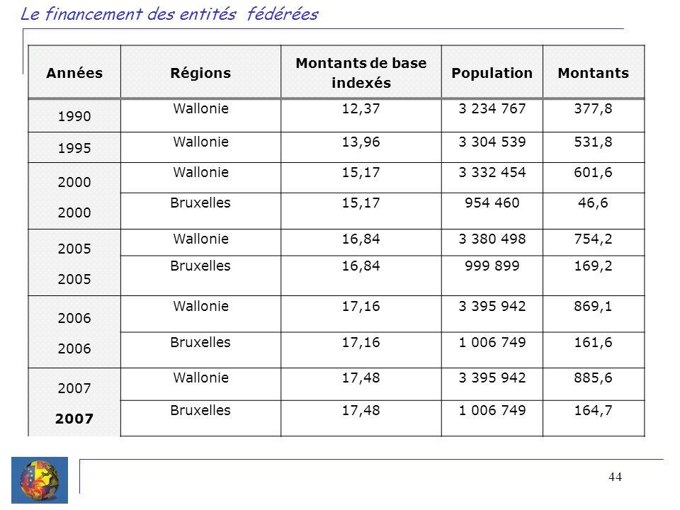 44 Le financement des entités fédérées AnnéesRégions Montants de base indexés PopulationMontants 1990 Wallonie12,373 234 767377,8 1995 Wallonie13,963 304 539531,8 2000 Wallonie15,173 332 454601,6 Bruxelles15,17954 46046,6 2005 Wallonie16,843 380 498754,2 Bruxelles16,84999 899169,2 2006 Wallonie17,163 395 942869,1 Bruxelles17,161 006 749161,6 2007 Wallonie17,483 395 942885,6 Bruxelles17,481 006 749164,7