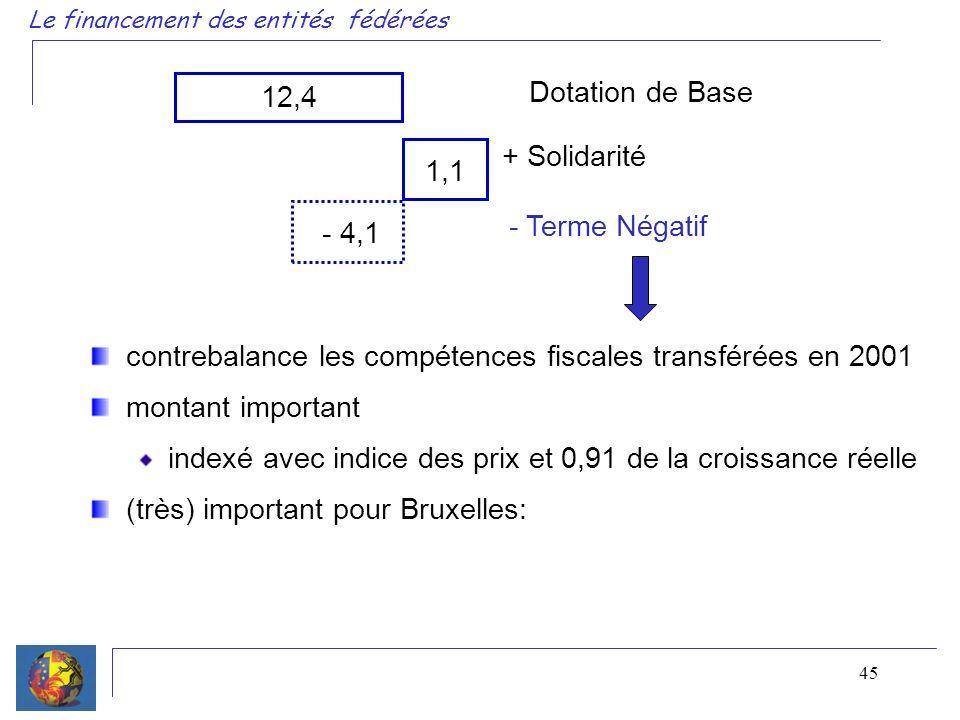 45 Le financement des entités fédérées 12,4 Dotation de Base + Solidarité 1,1 - 4,1 - Terme Négatif contrebalance les compétences fiscales transférées en 2001 montant important indexé avec indice des prix et 0,91 de la croissance réelle (très) important pour Bruxelles: