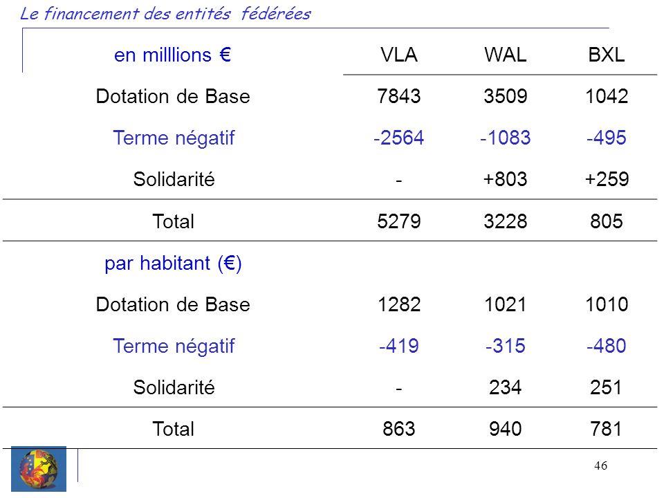 46 Le financement des entités fédérées en milllions VLAWALBXL Dotation de Base784335091042 Terme négatif-2564-1083-495 Solidarité-+803+259 Total52793228805 par habitant () Dotation de Base128210211010 Terme négatif-419-315-480 Solidarité-234251 Total863940781