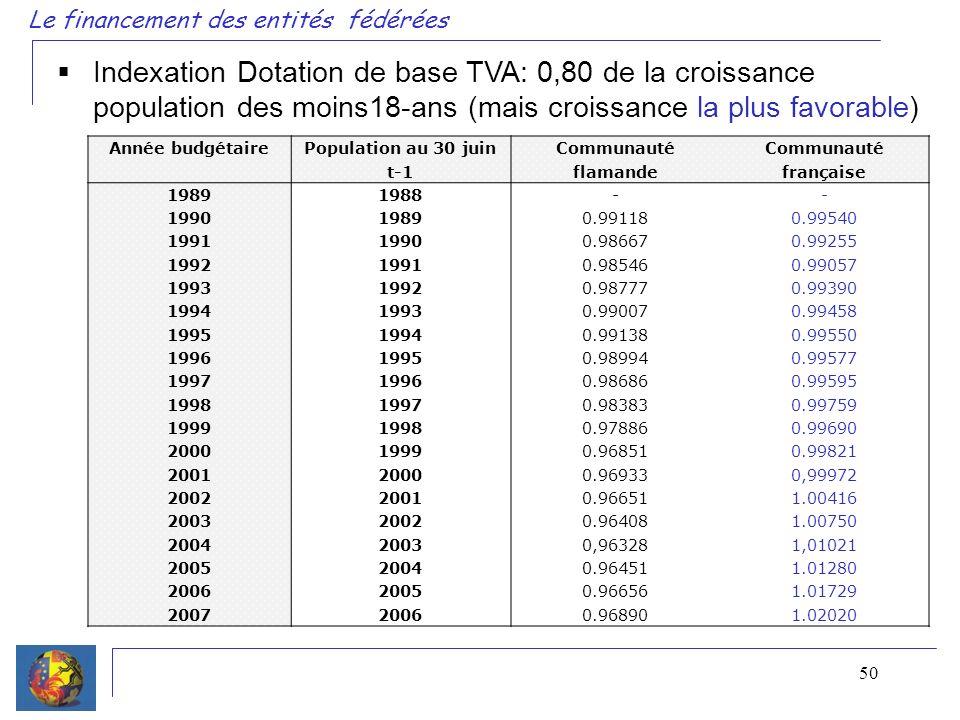 50 Le financement des entités fédérées Année budgétaire Population au 30 juin t-1 Communauté flamande Communauté française 19891988-- 199019890.991180