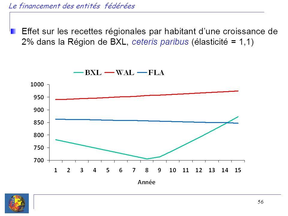 56 Le financement des entités fédérées Effet sur les recettes régionales par habitant dune croissance de 2% dans la Région de BXL, ceteris paribus (él