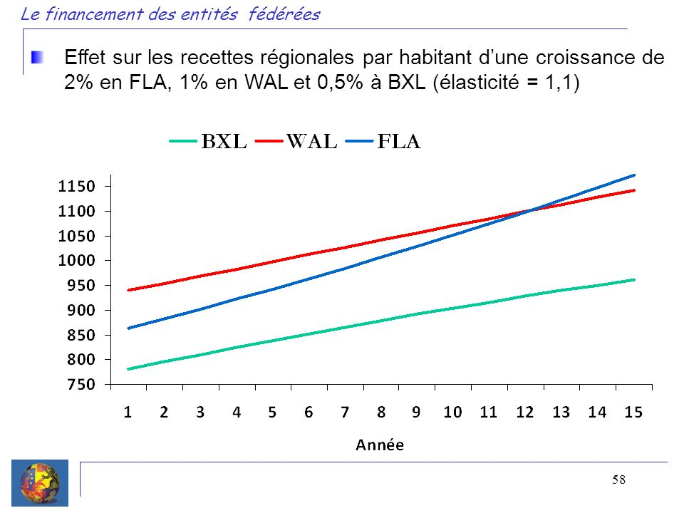 58 Le financement des entités fédérées Effet sur les recettes régionales par habitant dune croissance de 2% en FLA, 1% en WAL et 0,5% à BXL (élasticité = 1,1)
