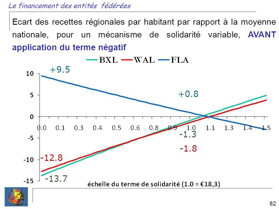 Le financement des entités fédérées 62 Ecart des recettes régionales par habitant par rapport à la moyenne nationale, pour un mécanisme de solidarité variable, AVANT application du terme négatif +9.5 -12.8 -13.7 +0.8 -1.8 -1.3