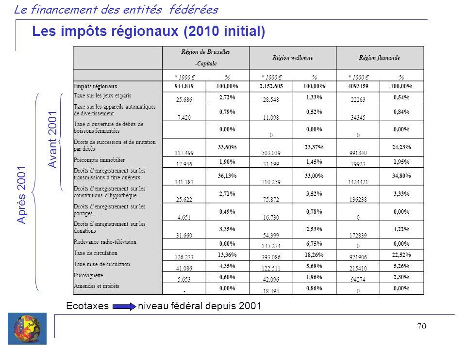 70 Le financement des entités fédérées Les impôts régionaux (2010 initial) Avant 2001 Après 2001 Ecotaxes niveau fédéral depuis 2001 Région de Bruxelles Région wallonneRégion flamande -Capitale * 1000 % % % Impôts régionaux 944.849100,00%2.152.605100,00%4093459100,00% Taxe sur les jeux et paris 25.686 2,72% 28.548 1,33% 22263 0,54% Taxe sur les appareils automatiques de divertissement 7.420 0,79% 11.098 0,52% 34345 0,84% Taxe douverture de débits de boissons fermentées - 0,00% 0 0 Droits de succession et de mutation par décès 317.499 33,60% 503.039 23,37% 991840 24,23% Précompte immobilier 17.956 1,90% 31.199 1,45% 79923 1,95% Droits denregistrement sur les transmissions à titre onéreux 341.383 36,13% 710.259 33,00% 1424421 34,80% Droits denregistrement sur les constitutions dhypothèque 25.622 2,71% 75.872 3,52% 136238 3,33% Droits denregistrement sur les partages, … 4.651 0,49% 16.730 0,78% 0 0,00% Droits denregistrement sur les donations 31.660 3,35% 54.399 2,53% 172839 4,22% Redevance radio-télévision - 0,00% 145.274 6,75% 0 0,00% Taxe de circulation 126.233 13,36% 393.086 18,26% 921906 22,52% Taxe mise de circulation 41.086 4,35% 122.511 5,69% 215410 5,26% Eurovignette 5.653 0,60% 42.096 1,96% 94274 2,30% Amendes et intérêts - 0,00% 18.494 0,86% 0 0,00%