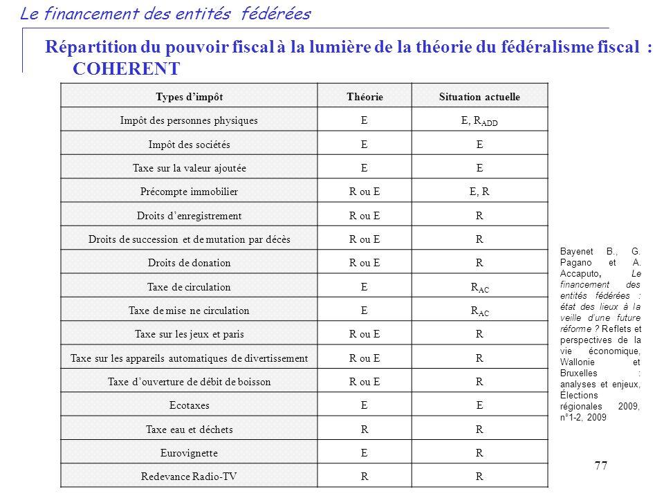 77 Le financement des entités fédérées Répartition du pouvoir fiscal à la lumière de la théorie du fédéralisme fiscal : COHERENT Types dimpôtThéorieSi