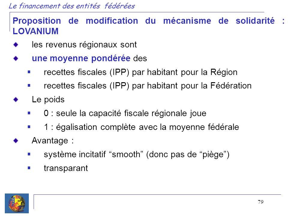 79 Le financement des entités fédérées Proposition de modification du mécanisme de solidarité : LOVANIUM les revenus régionaux sont une moyenne pondér
