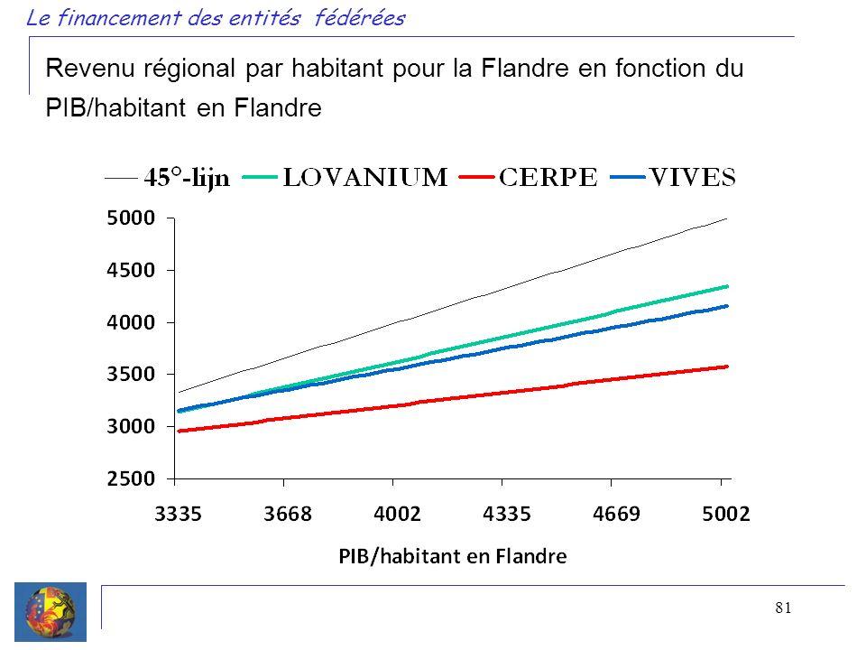 81 Le financement des entités fédérées Revenu régional par habitant pour la Flandre en fonction du PIB/habitant en Flandre