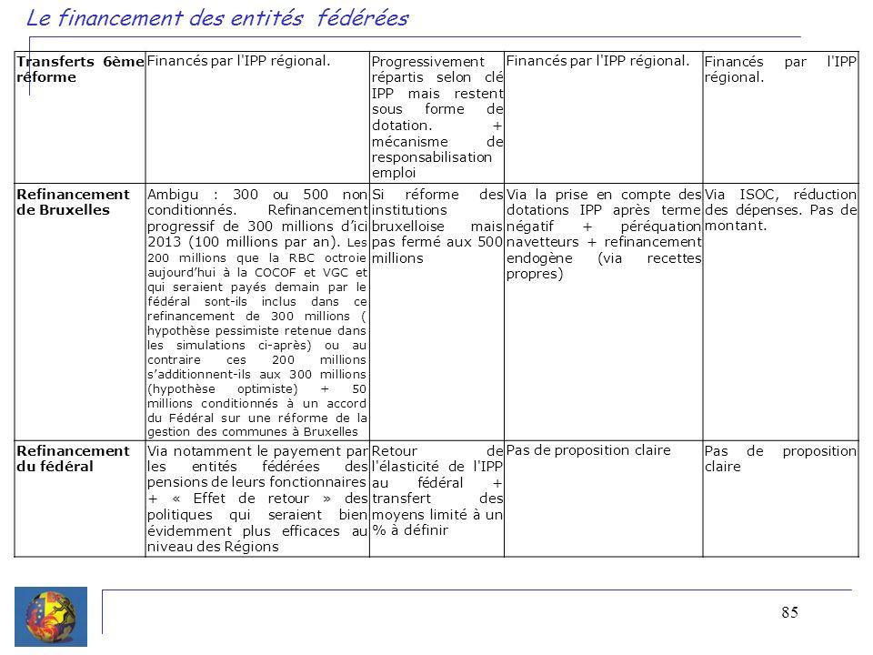 85 Le financement des entités fédérées Transferts 6ème réforme Financés par l'IPP régional.Progressivement répartis selon clé IPP mais restent sous fo