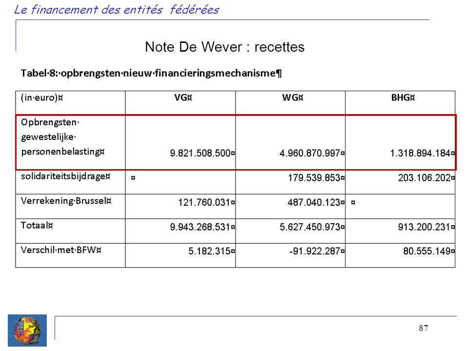 87 Le financement des entités fédérées Note De Wever : recettes