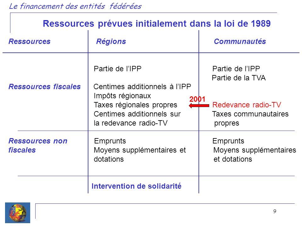 9 Ressources Régions Communautés Partie de lIPP Partie de lIPP Partie de la TVA Ressources fiscales Centimes additionnels à lIPP Impôts régionaux Taxe