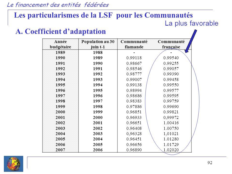 92 Le financement des entités fédérées Les particularismes de la LSF pour les Communautés A. Coefficient dadaptation Année budgétaire Population au 30