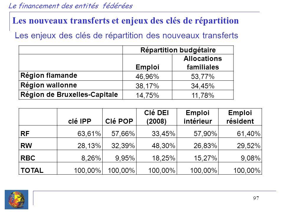 97 Le financement des entités fédérées Répartition budgétaire Emploi Allocations familiales Région flamande 46,96%53,77% Région wallonne 38,17%34,45%