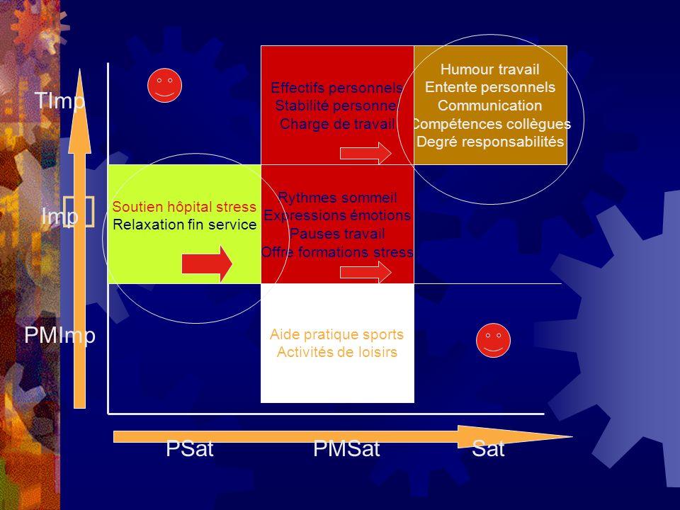 TImp PMImp Imp PSatPMSatSat Humour travail Entente personnels Communication Compétences collègues Degré responsabilités Effectifs personnels Stabilité