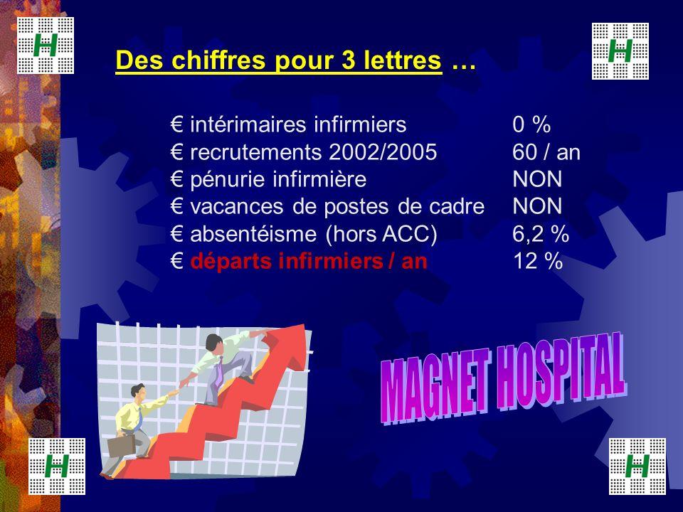 Des chiffres pour 3 lettres … intérimaires infirmiers 0 % recrutements 2002/200560 / an pénurie infirmièreNON vacances de postes de cadreNON absentéis