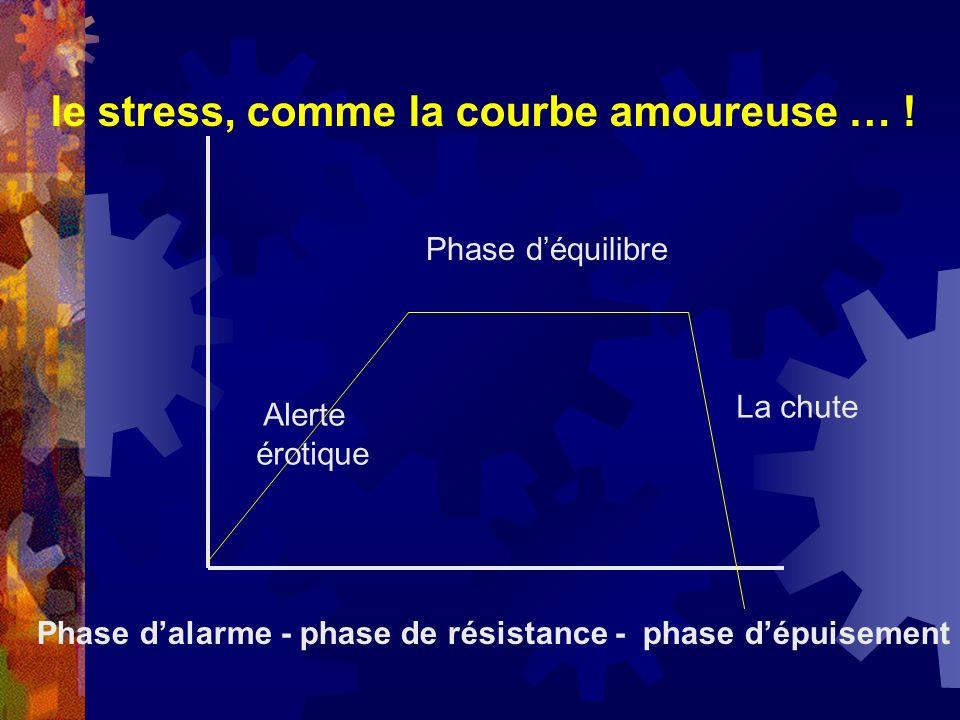 le stress, comme la courbe amoureuse … ! Alerte érotique Phase déquilibre La chute Phase dalarme - phase de résistance - phase dépuisement