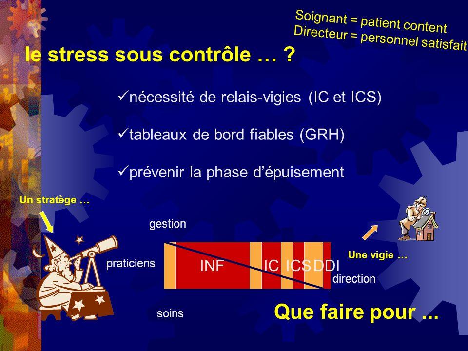 le stress sous contrôle … ? nécessité de relais-vigies (IC et ICS) tableaux de bord fiables (GRH) prévenir la phase dépuisement Que faire pour... Un s