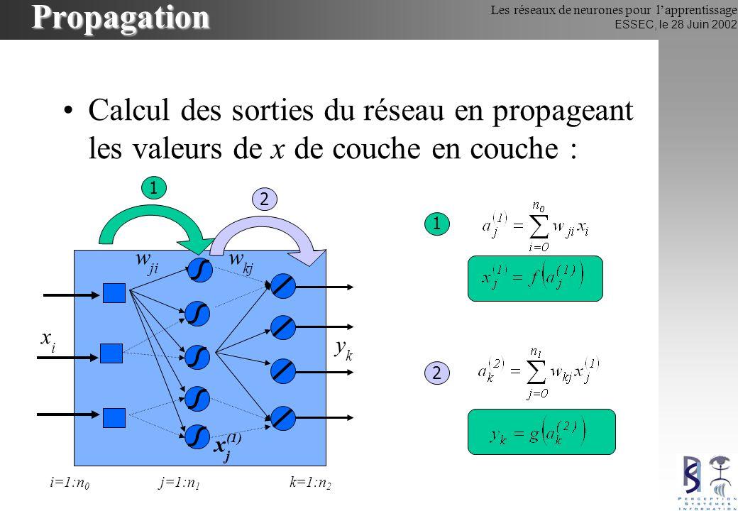 Les réseaux de neurones pour lapprentissage ESSEC, le 28 Juin 2002 Propagation Calcul des sorties du réseau en propageant les valeurs de x de couche e