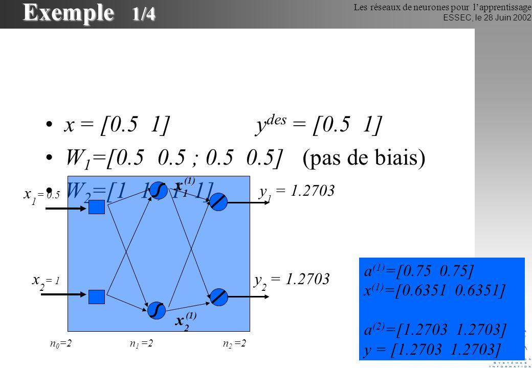Les réseaux de neurones pour lapprentissage ESSEC, le 28 Juin 2002 Exemple 1/4 x = [0.5 1] y des = [0.5 1] W 1 =[0.5 0.5 ; 0.5 0.5](pas de biais) W 2