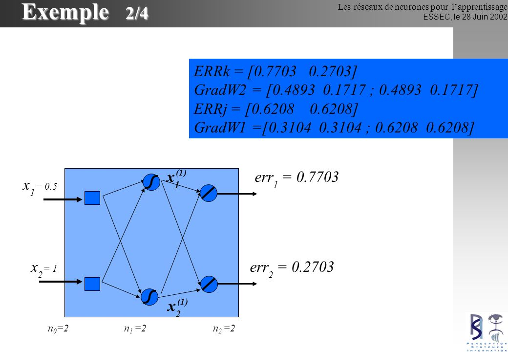 Les réseaux de neurones pour lapprentissage ESSEC, le 28 Juin 2002 Exemple 2/4 x 1 = 0.5 x2x2 (1) err 1 = 0.7703 n 1 =2n 2 =2n 0 =2 x 2 = 1 x1x1 (1) e