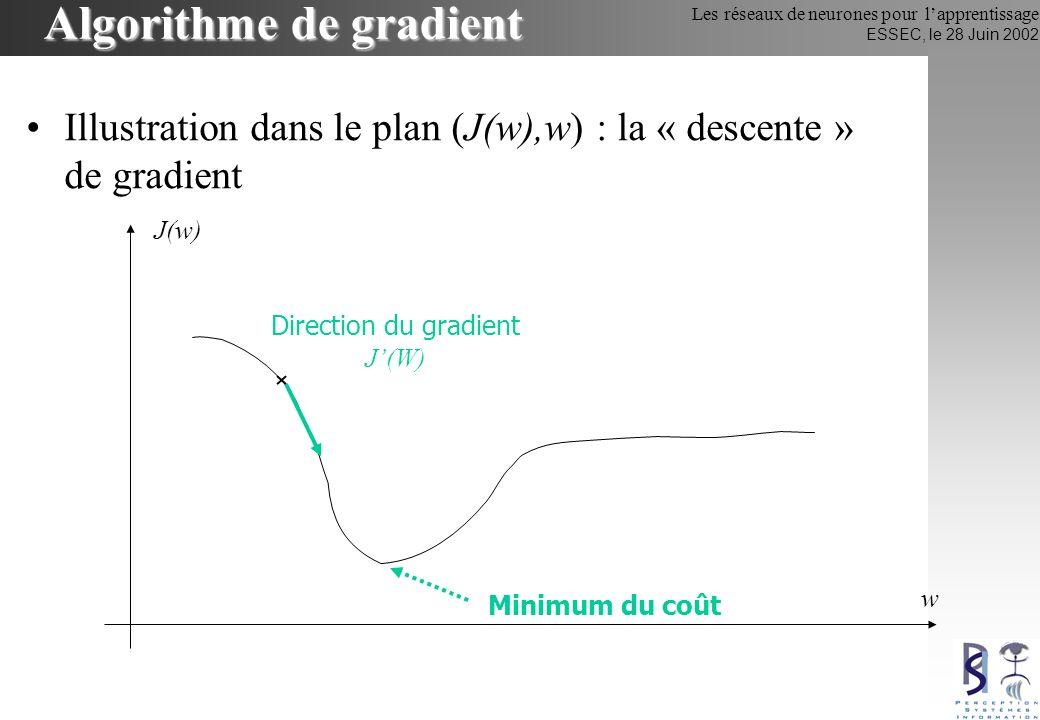 Les réseaux de neurones pour lapprentissage ESSEC, le 28 Juin 2002 Le gradient : Approximation linéaire (Adaline) Perceptron : =1 Neurone formel : on remplace par une fonction dérivable ex : (x)=th(x) fonction sigmoïde 3 solutions