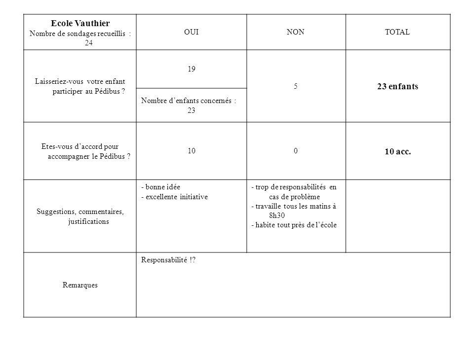 Ecole Vauthier Nombre de sondages recueillis : 24 OUINONTOTAL Laisseriez-vous votre enfant participer au Pédibus .