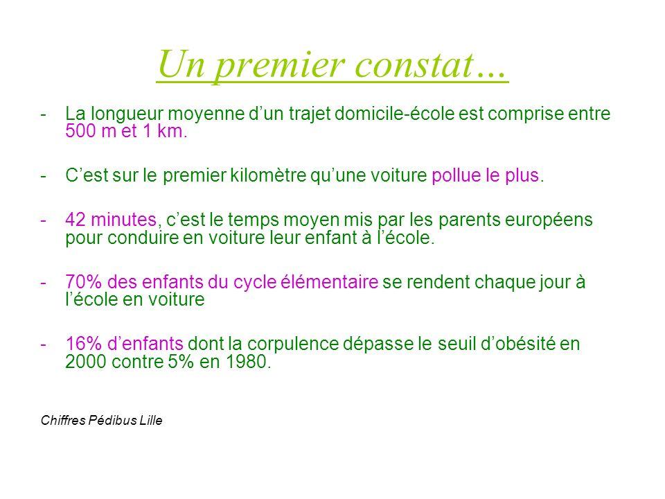 Ecole Joliot Curie Nombre de sondages recueillis : 47 OUINONTOTAL Laisseriez-vous votre enfant participer au Pédibus .