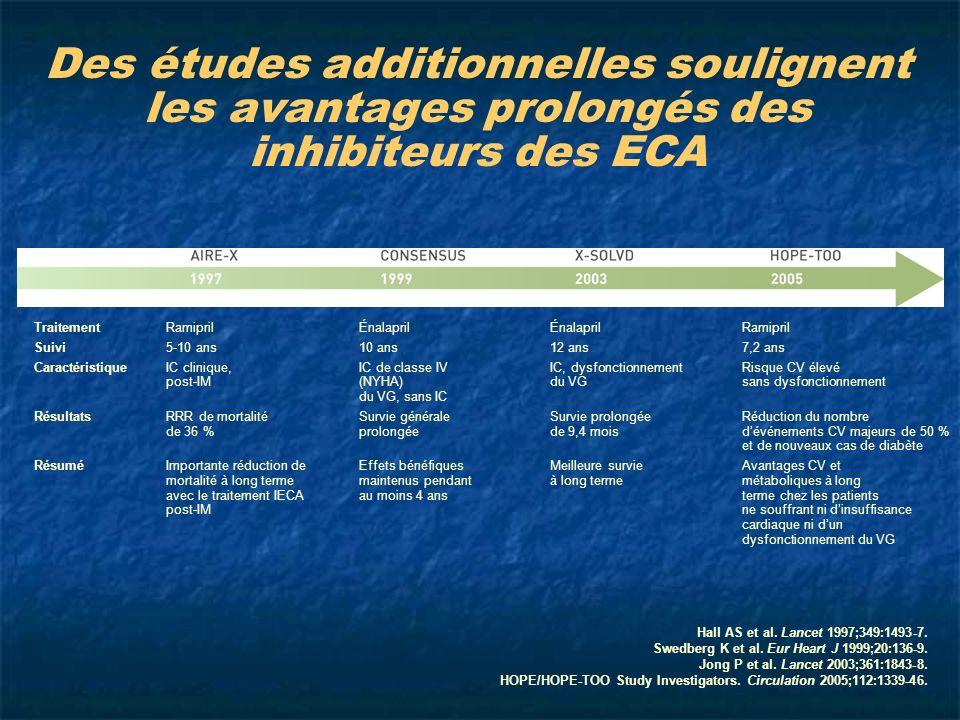 Hall AS et al. Lancet 1997;349:1493-7. Swedberg K et al. Eur Heart J 1999;20:136-9. Jong P et al. Lancet 2003;361:1843-8. HOPE/HOPE-TOO Study Investig
