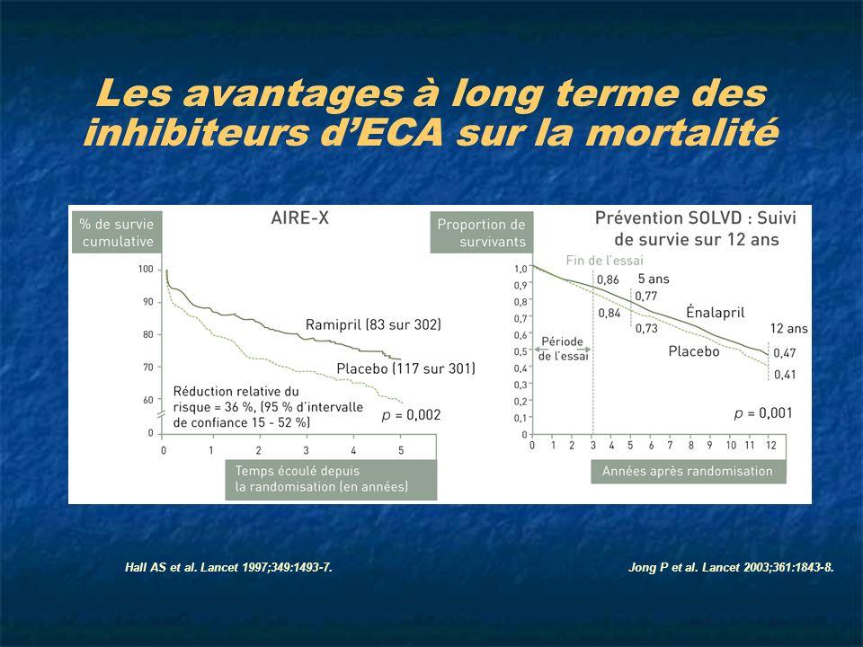Jong P et al. Lancet 2003;361:1843-8.Hall AS et al. Lancet 1997;349:1493-7. Les avantages à long terme des inhibiteurs dECA sur la mortalité