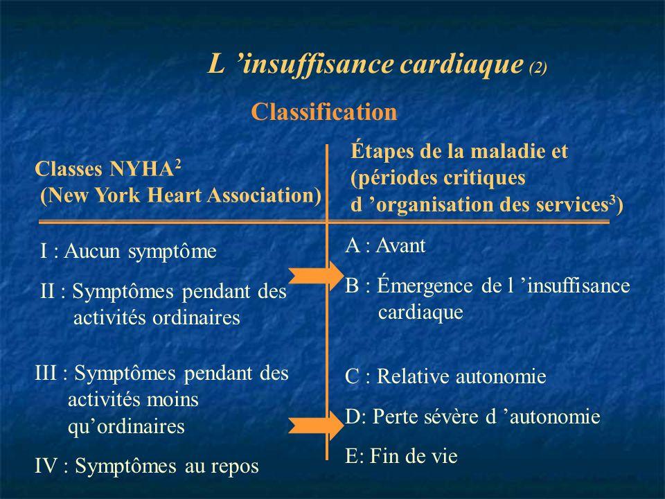 L insuffisance cardiaque (2) Classification Classes NYHA 2 (New York Heart Association) III : Symptômes pendant des activités moins quordinaires IV :